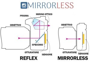 migliore fotocamere mirrorless vs reflex
